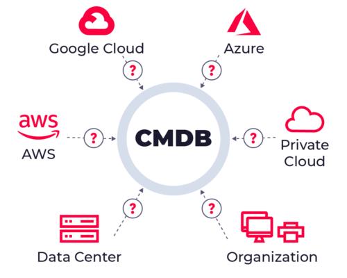 Управление конфигурациями и современные требования к CMDB