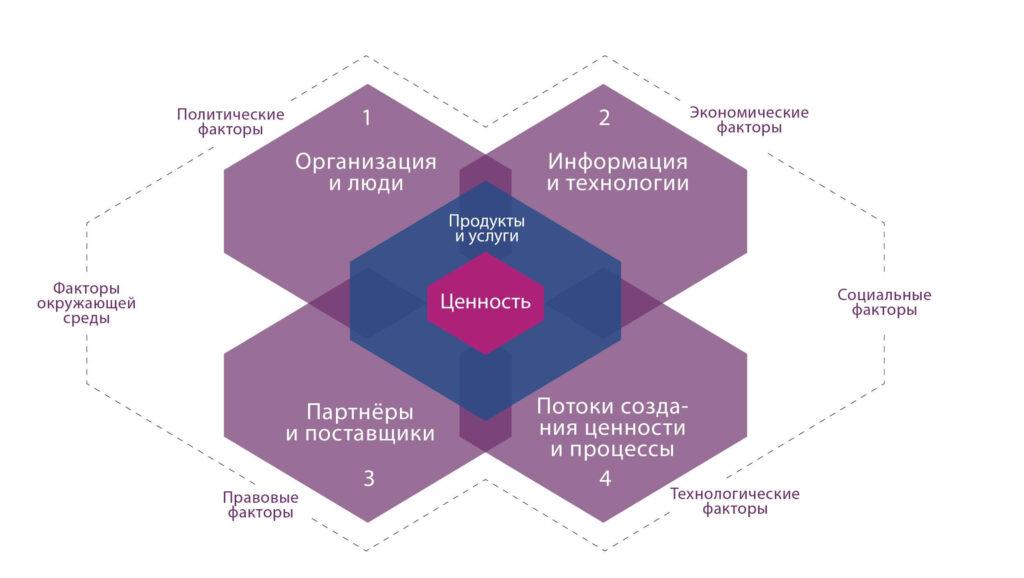 4 измерения ITSM