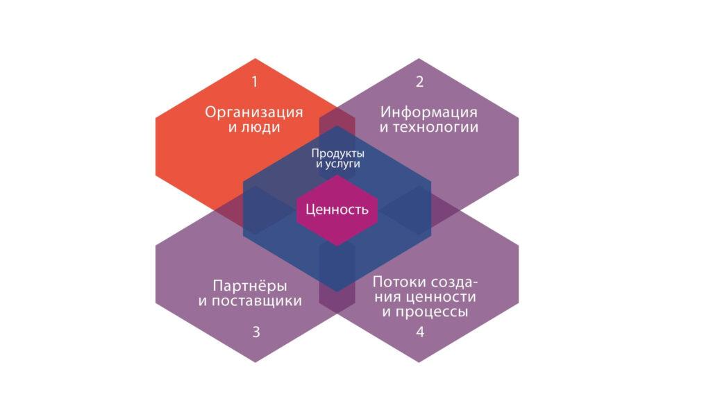 4 измерения ITSM. Первое измерение: Организация и люди