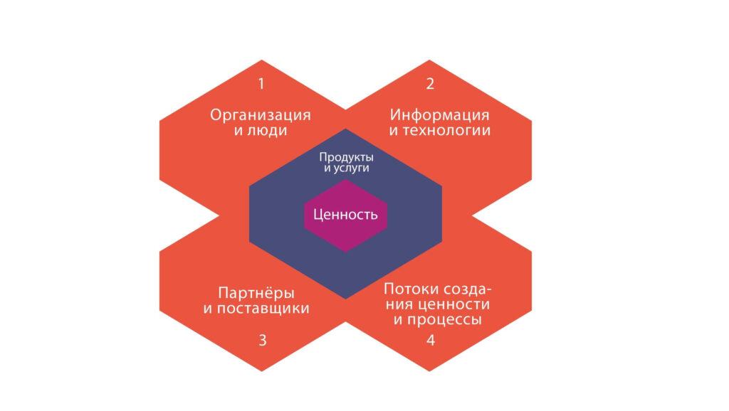 Единая система вовлечения связывает все 4 измерения ITSM