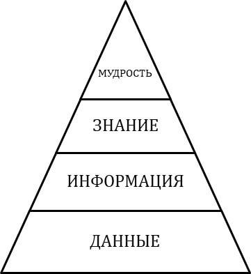 Модель DIKW в виде пирамиды