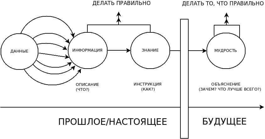 Модель DIKW на временной оси
