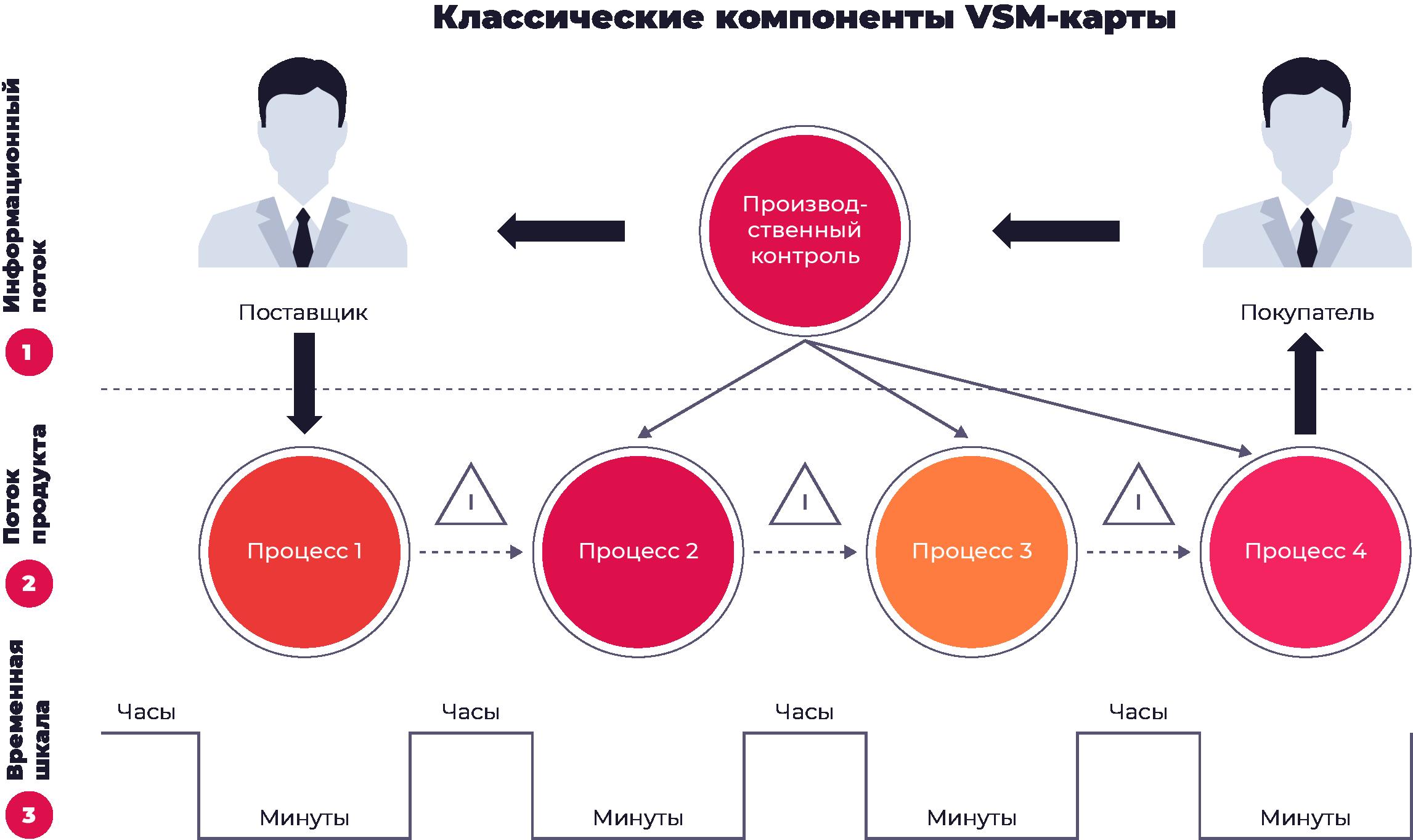 Типовая карта потока создания ценности